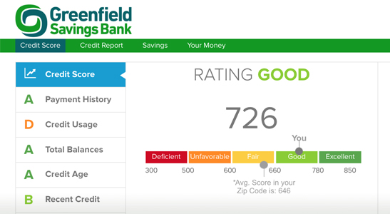 Screenshot of GSB CreditCenter home screen. Top menu displaying Credit Score, Credit Report, Savings, Your Money. Left side menu displaying Credit Score, Payment History, Credit Usage, Total Balances, Credit Age, Recent Credit. Main screen displaying Rating Good, the number 726, and a sliding scale of Deficient, Unfavorable, Fair, Good, Excellent, with *Avg Score in your Zip Code is: 646